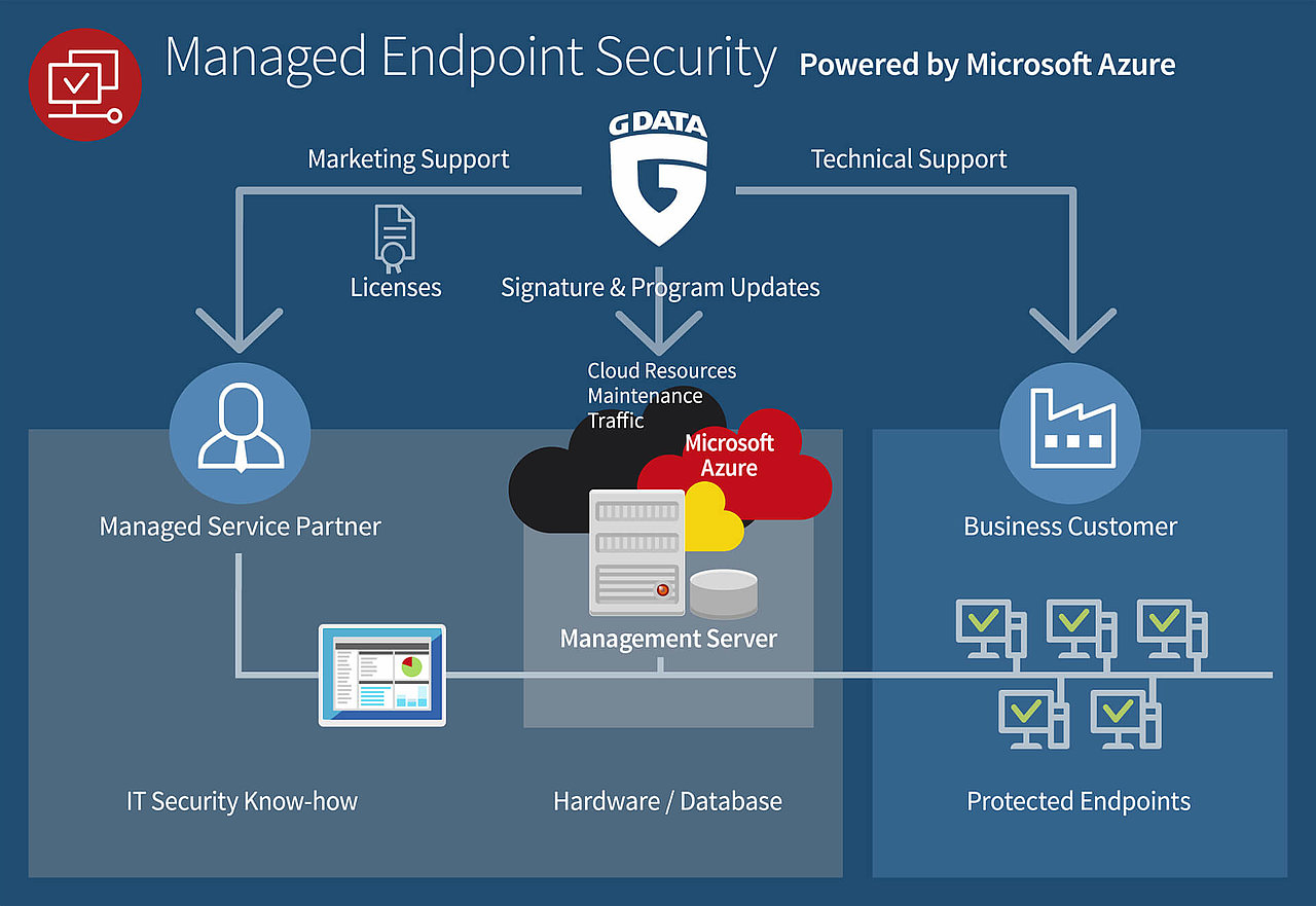 IT-Security as Managed Service – Powered by Microsoft Azure | G DATA