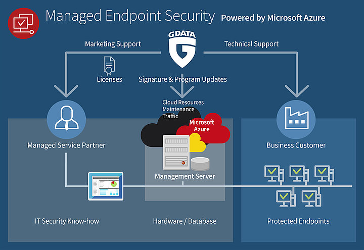 Infographic of Managed Endpoint Security powered by Microsoft Azure